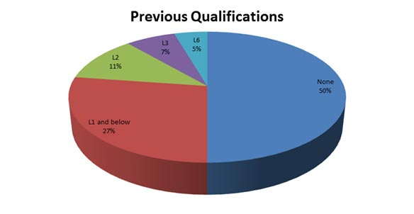 Previous Qualifications Pie Chart
