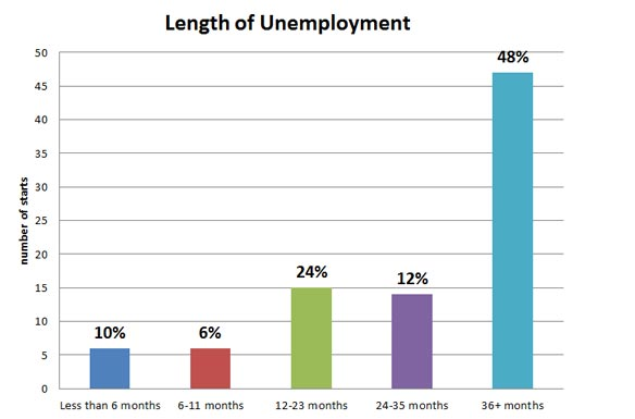 Length of Unemployment Bar Graph