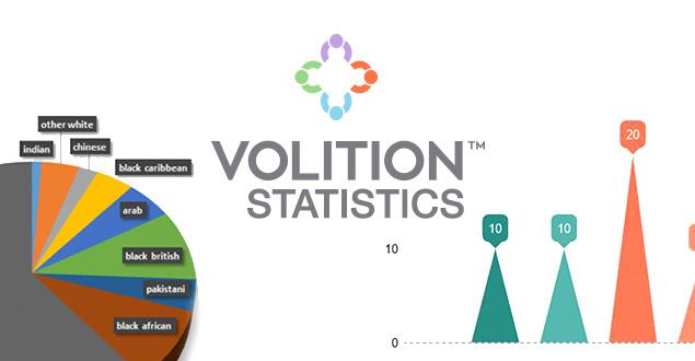 Volition Statistics