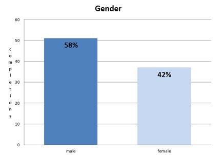 Gender bar Graph