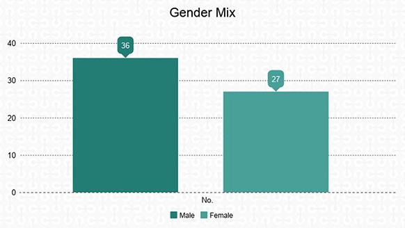 Gender Mix