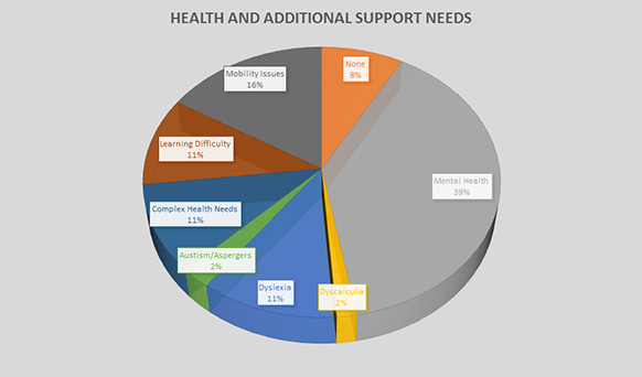 Health and Additional Support Needs