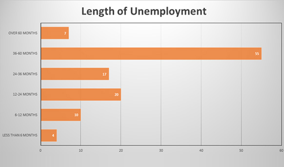 Length of Unemployment