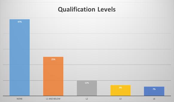 Qualification Level